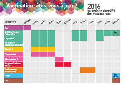 Capture du calendrier des vaccinations