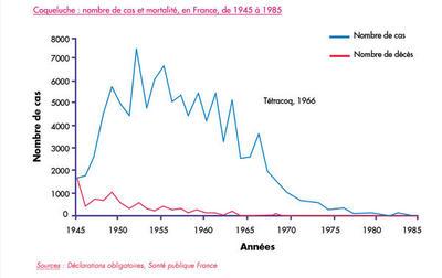 Coqueluche : nombre de cas et mortalité, en France, de 1945 à 1985