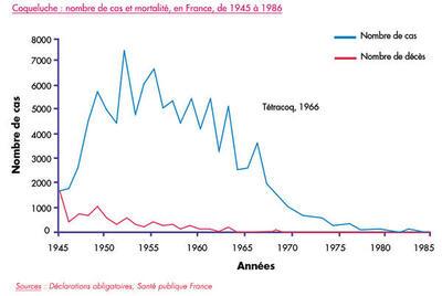 Coqueluche : nombre de cas, en France, de 1945 à 1986