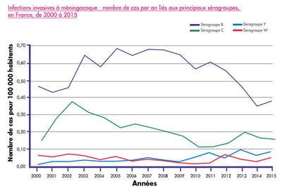 Infections invasives à méningocoque : nombre de cas par an lié aux principaux sérogroupes, en France, de 2000 à 2015
