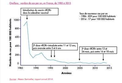 Oreillons : nombre de cas par an, en France, de 1985 à 2015