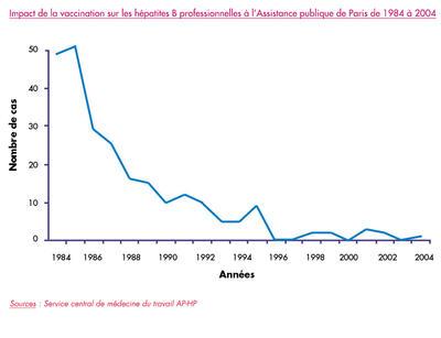 Impact de la vaccinatio nsu les hépatites B professionnelles à l'Assistance publique de Paris