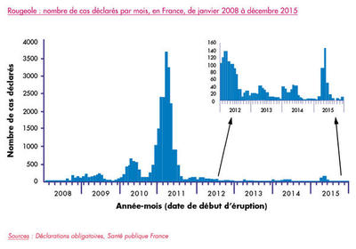 rougeole : nombre de cas déclarés par mois, en France